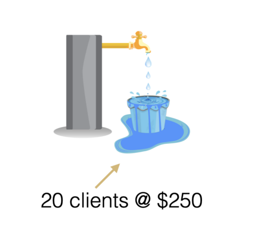 Bucket full of the wrong clients. See more at tracylynncoaching.com